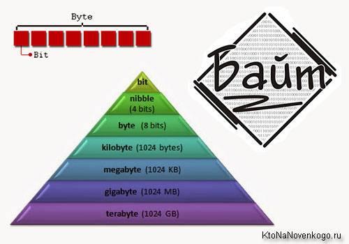 Сколько бит в одном байте ответ – Сколько мегабайт в гигабайте, бит в байте (или килобайте) и что это вообще такое за единицы измерения информации