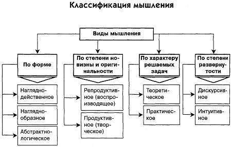 Способы развития – Мышление человека: виды, психология, способы развития