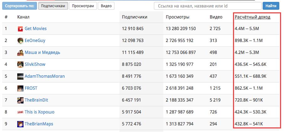 Сколько денег получают ютуберы – Сколько зарабатывают ютуберы за просмотры в месяц в России